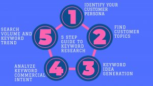 keyword research, 5 step guide to keyword research , infographics for keyword research , SEO
