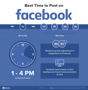 best time to post on Facebook, Facebook infographics