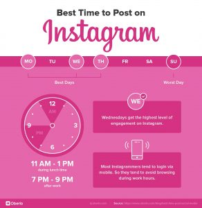best time to post on Instagram, Instagram infographics