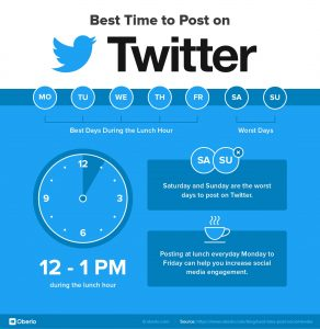 best time to post on Twitter, Twitter infographics