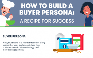 Buyer Persona: Ideal Buyer or the Company for facebook marketing