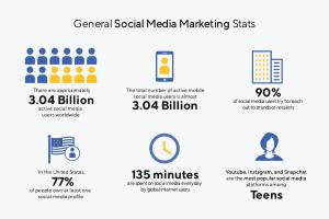 GENERAL USE OF SOCIAL MEDIA