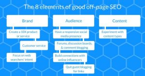 Elements Of off page SEO Audit