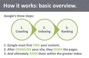 How Google Ranking Works
