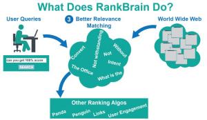 Functions of RankBrain