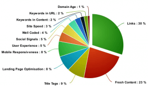 all the factors affecting your Google Ranking