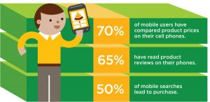 Advantages of mobile-friendly website