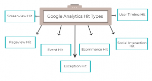 Types of hits in Google Analytics