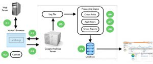 Processing of data in google analytics