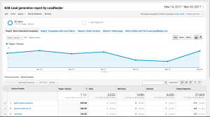 Generation of results in Google Analytics