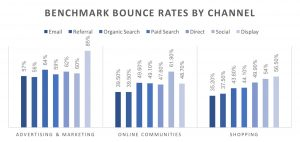 ideal bounce rates on google analytics