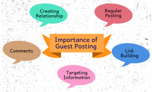 Importance of guest post