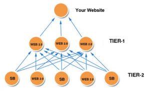 Web 2.0 Pyramid