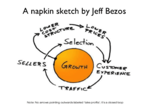 How Amazon Earns Money, Jeff Bezos startegies and plans for Amazon