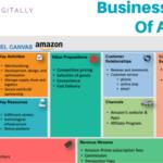 Business Model Of Amazon | How Amazon Makes Money