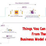Things You Can Learn From The Business Model of Byju