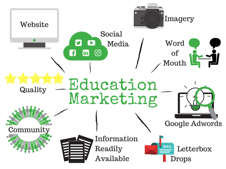 digital marketing in education sector