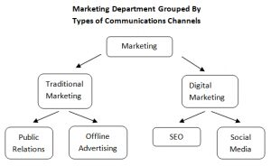how to organize advertising channels