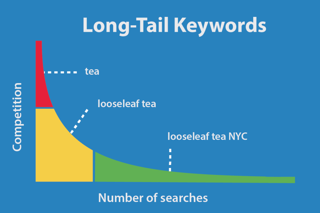 what arelong tail keywords and how to find them
