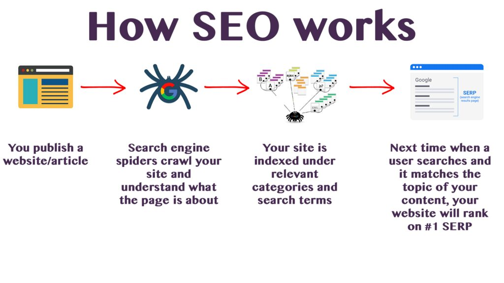 how SEO works and why your business needs SEO